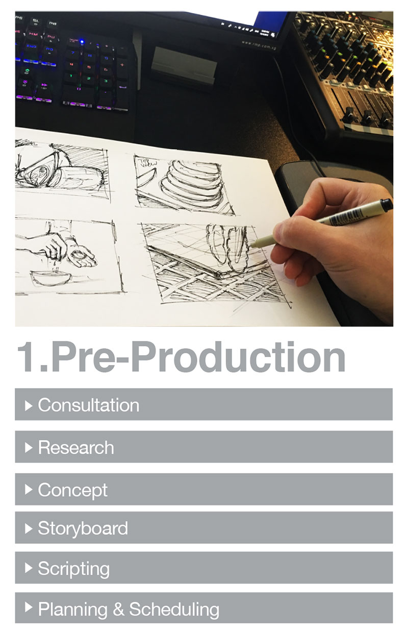 PRODUCTION-STAGES-1